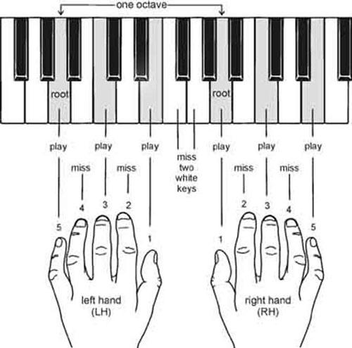 Những hợp âm trên đàn piano